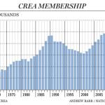 Crea membership